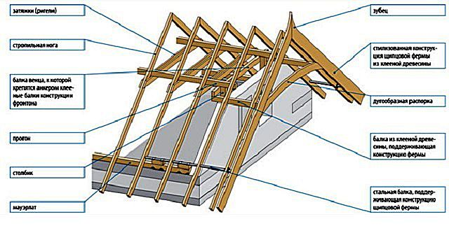Driving roof system with wood mauerlat reinforced steel pipe ( beam )