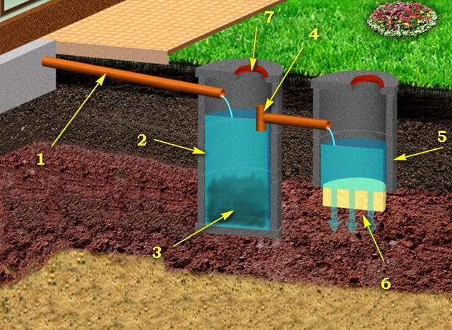 Driving a single-chamber septic tank with filter well of