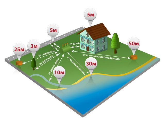 How to choose a location for the septic tank ?