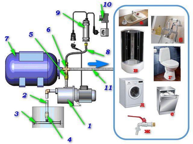 Schematic diagram of the pumping station device