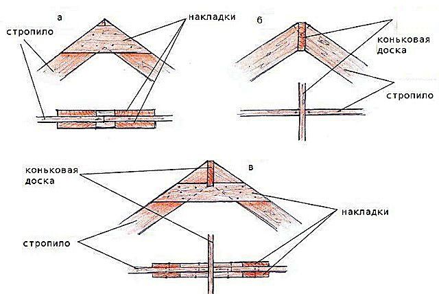 Several methods of fixing rafters to the ridge