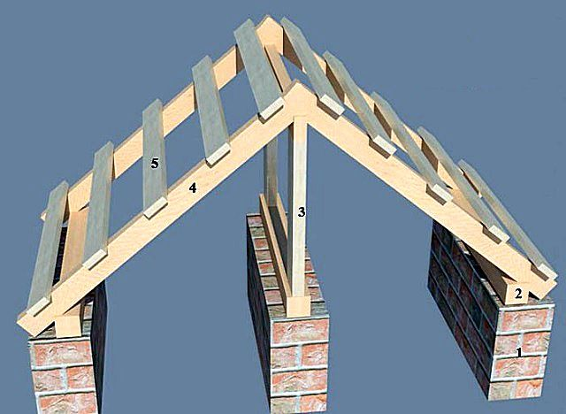 Gable truss system naslonnogo type is based on the internal wall of the building