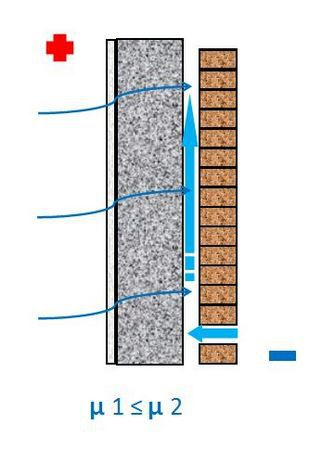 Ventilated facade - water vapor permeability of the wall is not broken