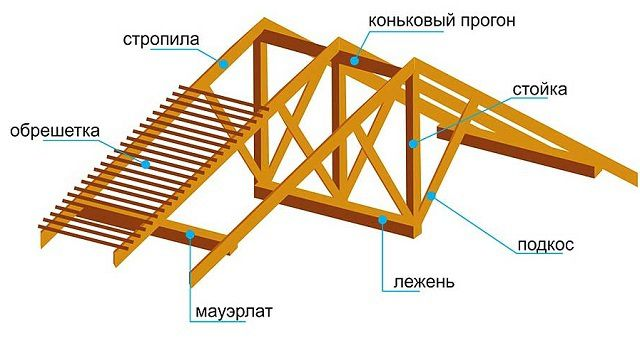 The main components of standard truss system