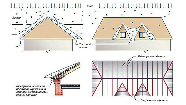 Consolidated wind and snow load may force to strengthen the individual elements of roof system