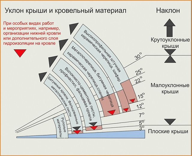 This diagram will help to determine the ratio of the slope of ramps and the proposed roofing material