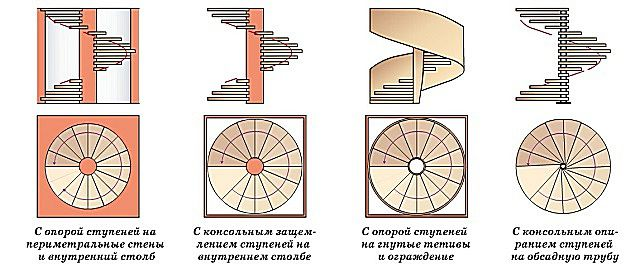 Sample a variety of spiral staircases
