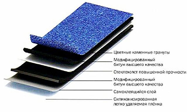 The structure of the roofing on the basis of self-adhesive .