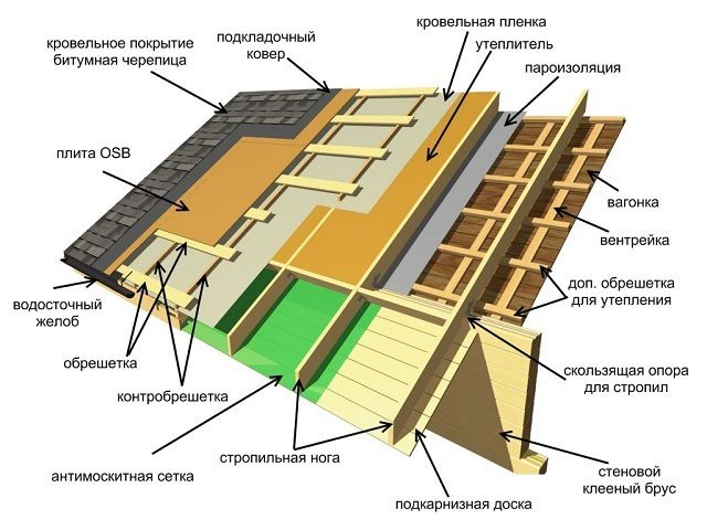 "Block diagram of "" roofing pie"" of a bitumen -coated soft tile"
