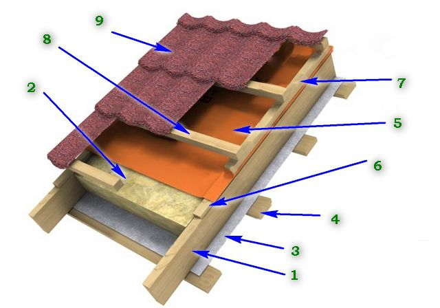 "The fundamental structure of "" roofing pie"""