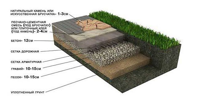 Scheme of paving on the site where supposed to heavy loads