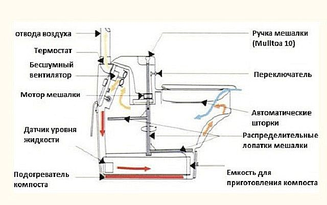 An exemplary diagram of the structure of the electric dry closet