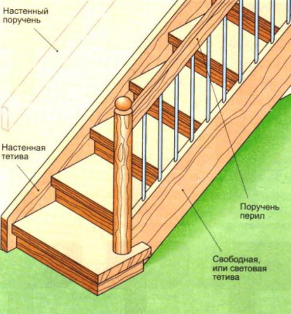 Basic structural elements of stairs