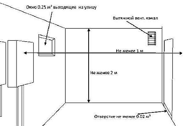 The main parameters of the natural ventilation of the boiler room