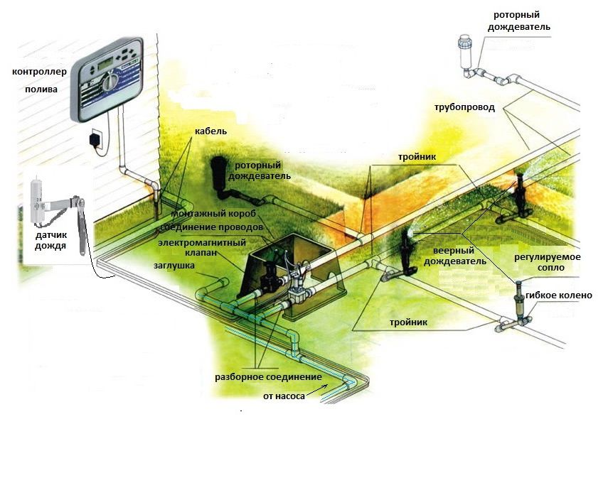 Systems of automatic irrigation