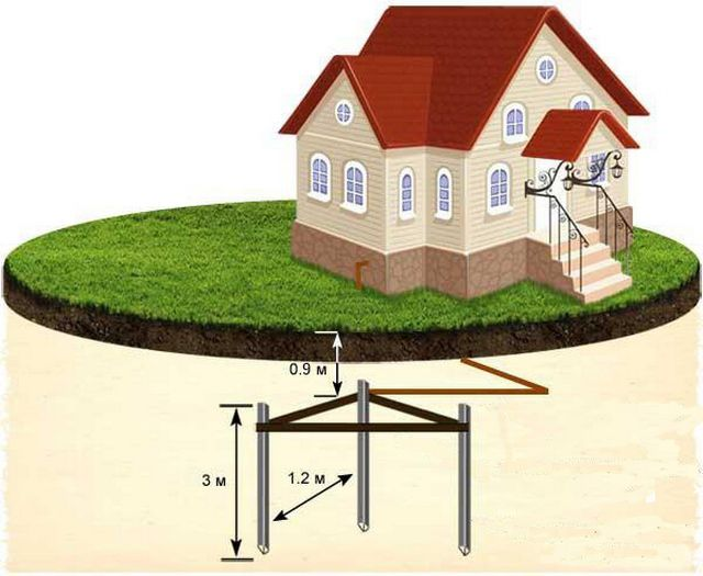 The most commonly used scheme is a private home ground