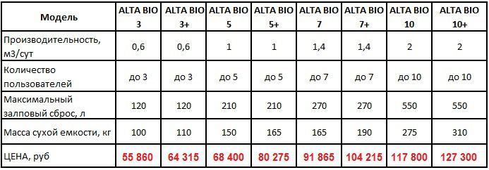 Specifications septic Alta Bio
