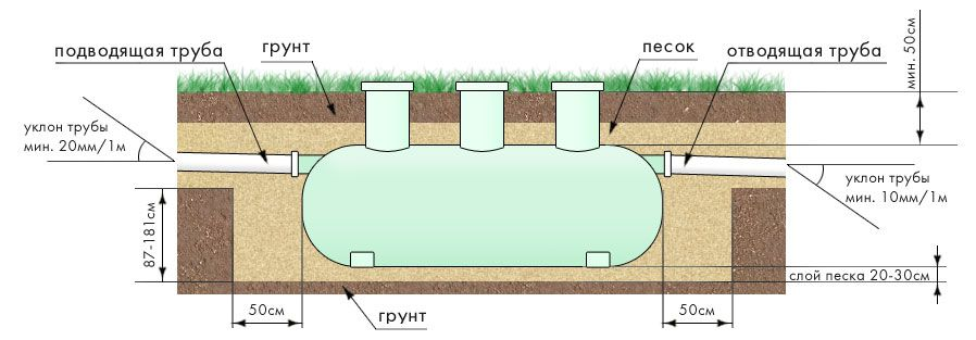 The circuit of the underground septic tank installation