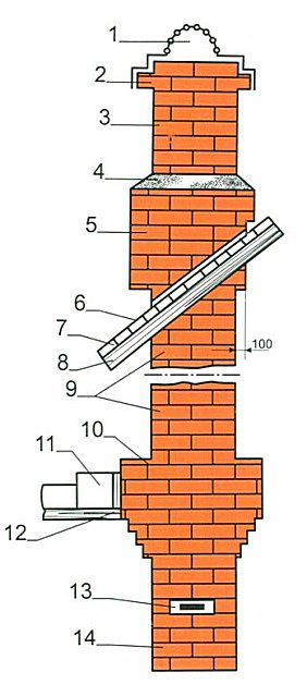 Schematic diagram of a typical brick chimney