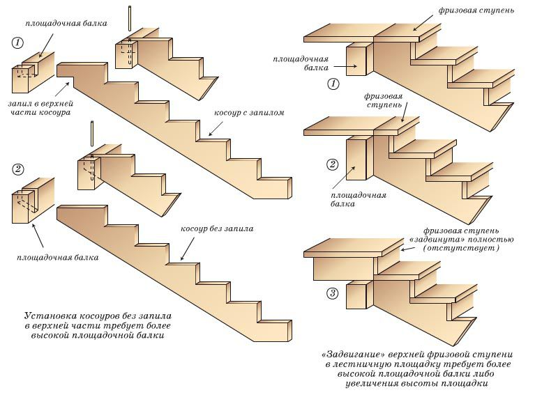 Stair stringers - a wooden board or a timber with a rectangular sawtooth teeth