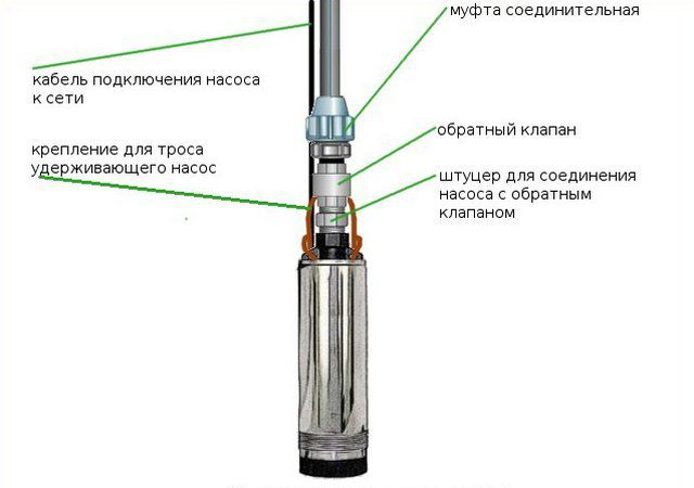 Standard wiring diagram of the submersible pump