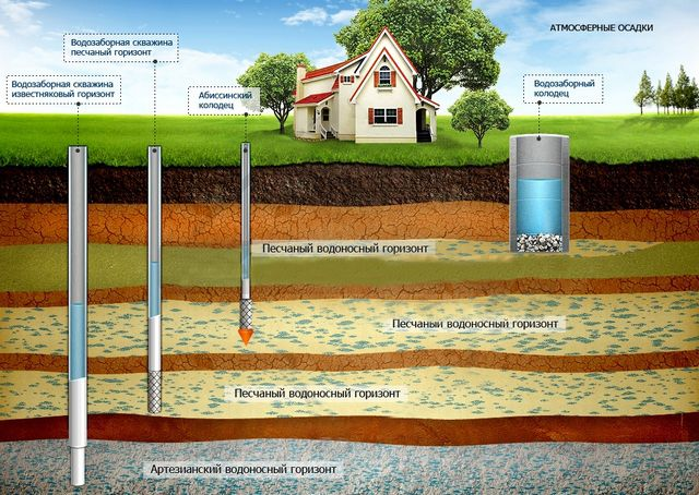 Average location of the aquifers in the soil column