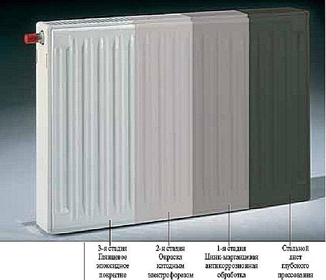 Multi-layer coating of steel radiator