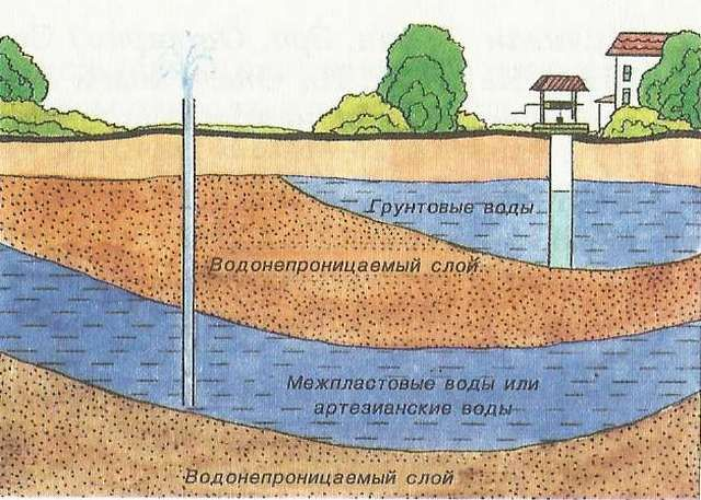 Estimated groundwater layout