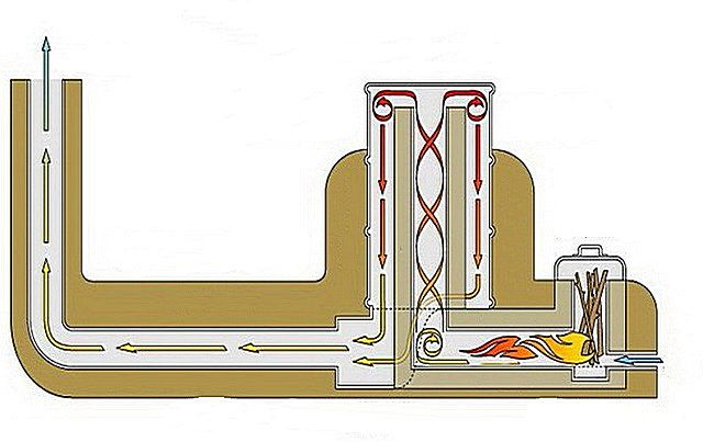 The general scheme of missile furnace heated stove bench