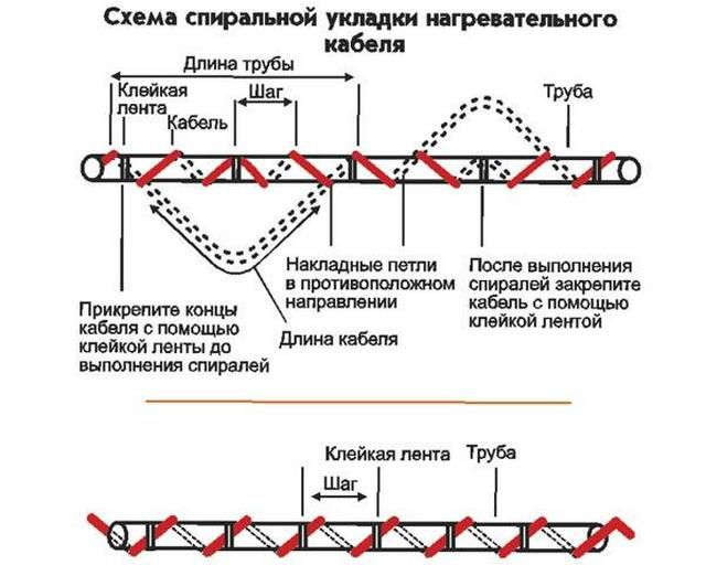 Methods spiral winding cable