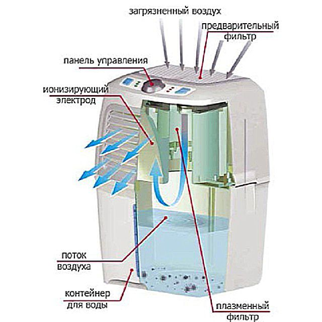 "The principle of "" cold plasma "" - electrostatic air filtration"