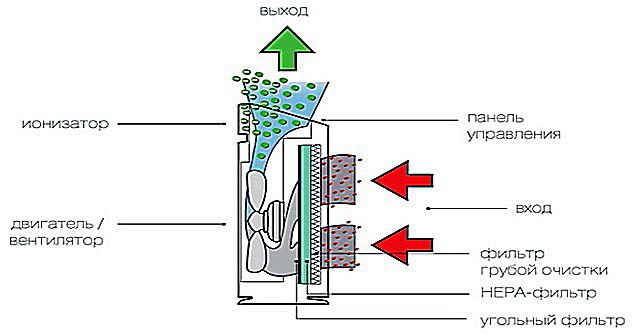 Scheme of the air cleaner equipped with a HEPA filter