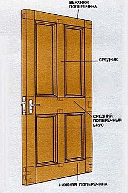 Basic structure of paneled doors