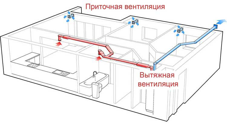 The scheme of ventilation of the apartment