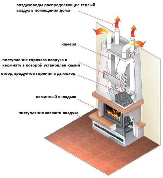 Example of a fireplace with convection air channels