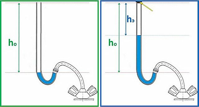 Simple , but highly accurate method for determining the water pressure
