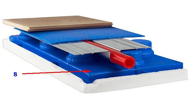 The use of heat distribution plates in combination with specialized mats
