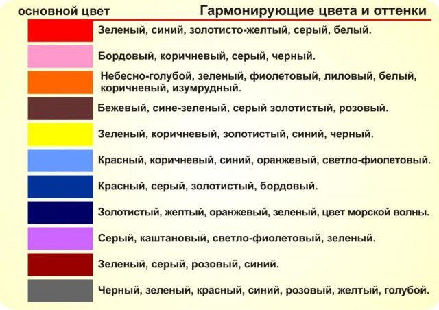 Table of recommendations on the selection of colors premises registration