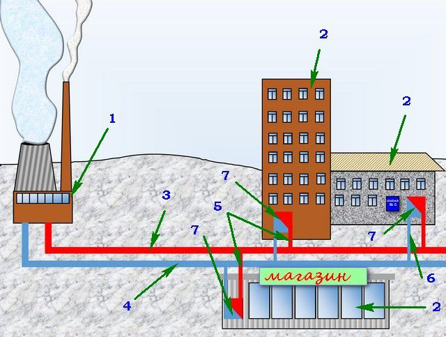 A simplified diagram of the heat supply from CHP ( boiler ) to consumers