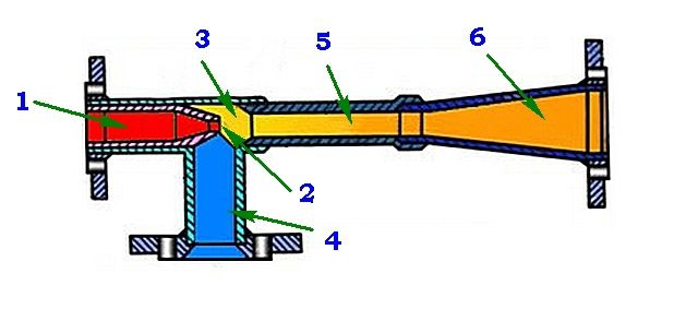 The scheme and the principle of action of the jet elevator