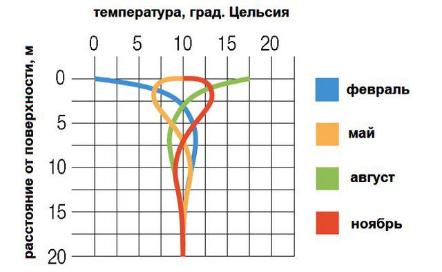 The approximate table of the temperature distribution in the soil column