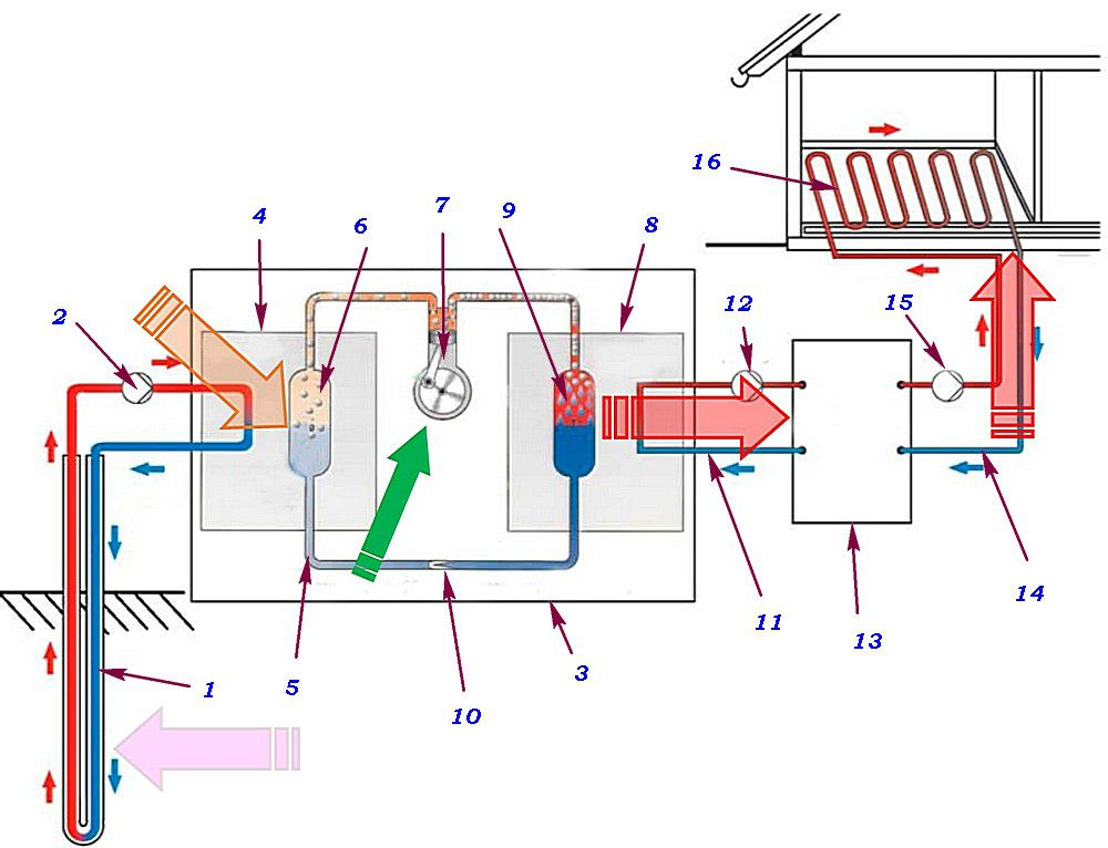 Schematic diagram of the heat pump is included in the home heating system