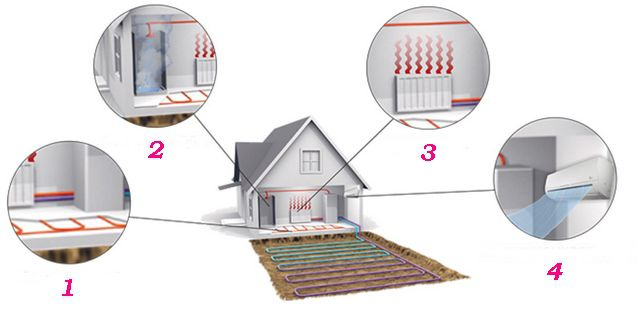 For what purposes can be used by energy obtained by the heat pump ?