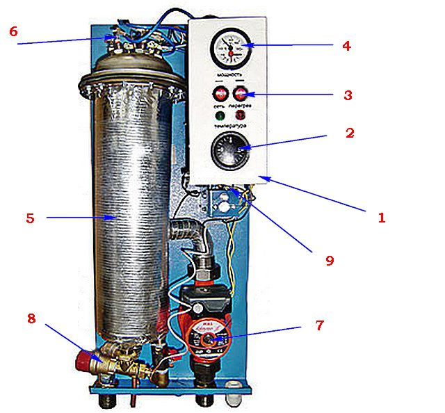 Possible layout of the electric boiler in the housing