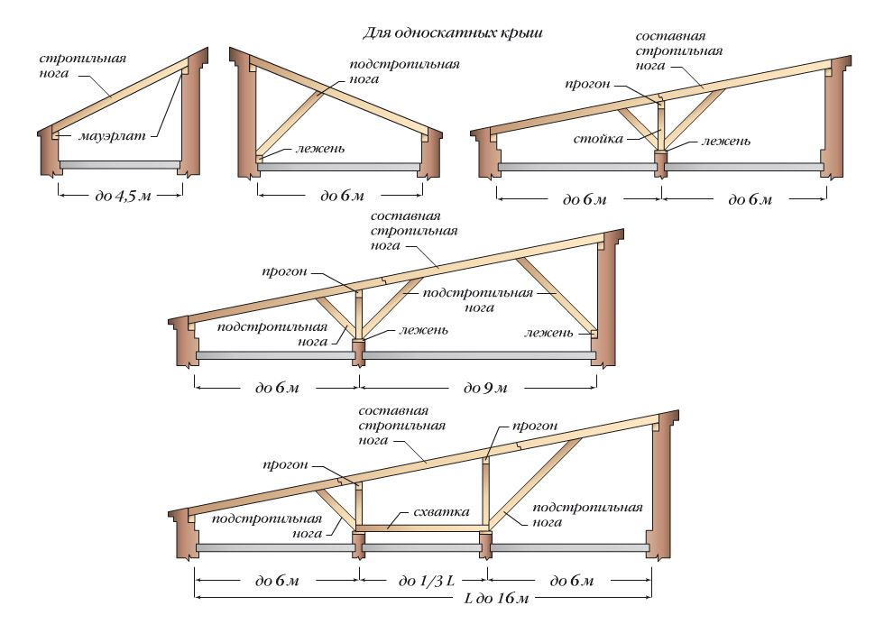 Driving pent roof truss system