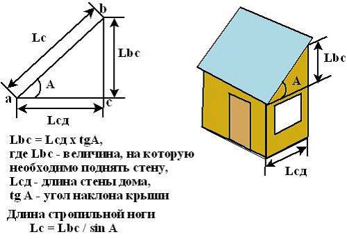 Calculation of the slope of the roof