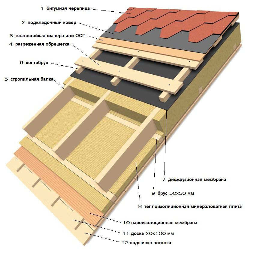Driving pent roof insulation