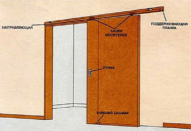 An exemplary diagram of the device suspended door coupe