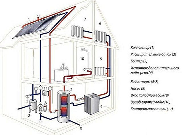 The solar collector - a good support for home heating