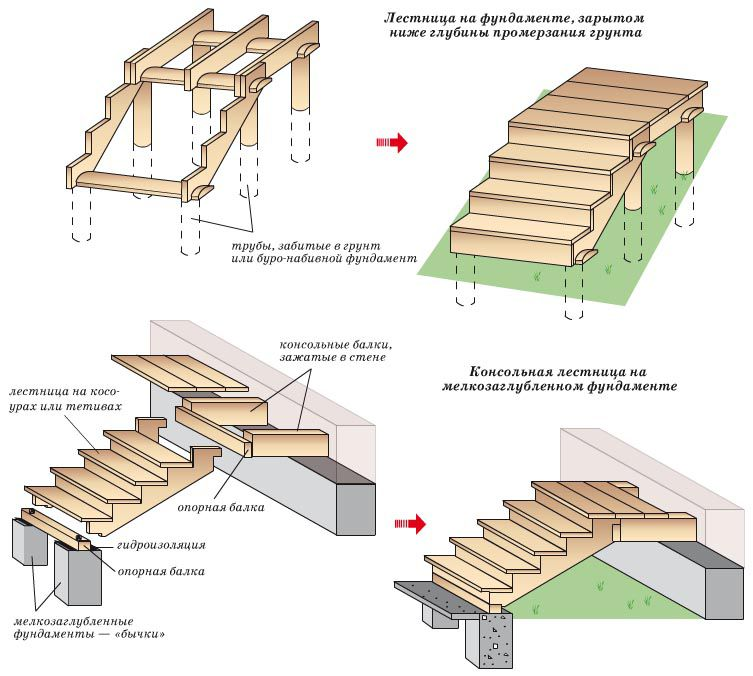 The scheme of construction of the wooden porch